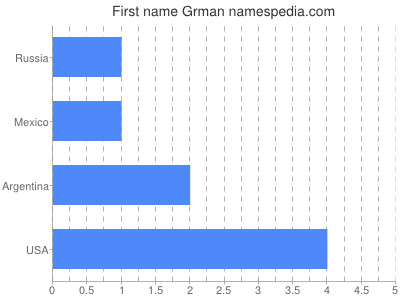 Given name Grman