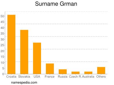 Surname Grman