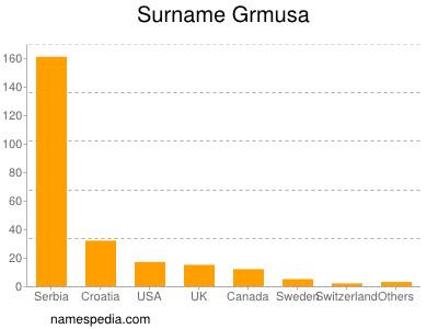 Surname Grmusa