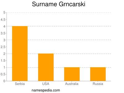 Surname Grncarski