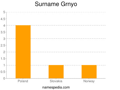 Surname Grnyo