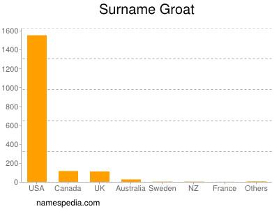 Surname Groat