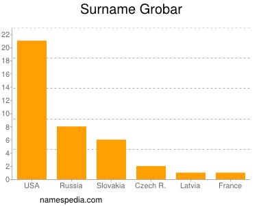 Surname Grobar
