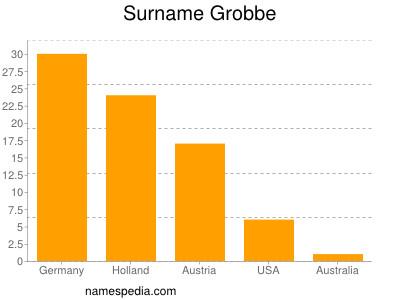 Surname Grobbe