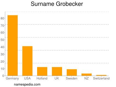 Surname Grobecker