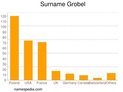 Surname Grobel
