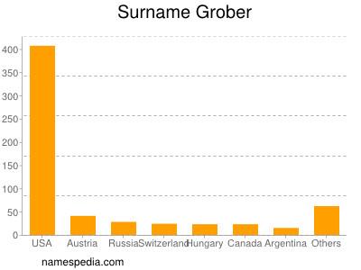 Surname Grober