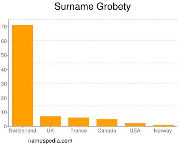 Familiennamen Grobety