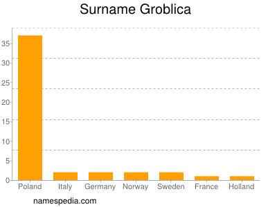 Surname Groblica