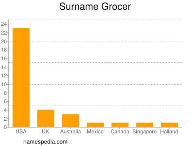 Surname Grocer