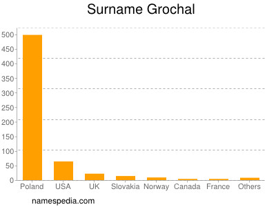 Surname Grochal