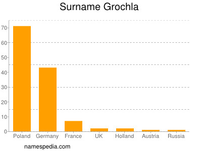 Surname Grochla