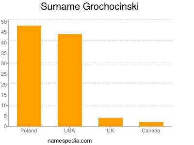 Surname Grochocinski