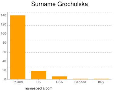Surname Grocholska