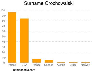 Surname Grochowalski
