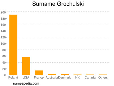 Familiennamen Grochulski
