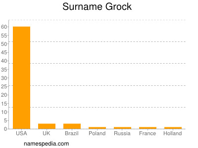 Surname Grock