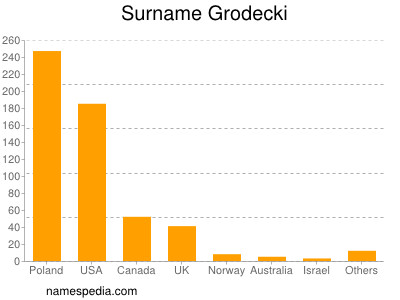 Surname Grodecki