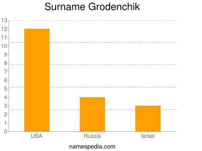 Surname Grodenchik