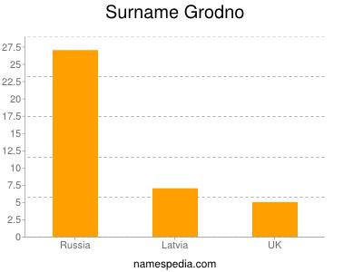 Surname Grodno
