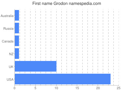 Given name Grodon