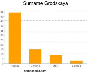 Surname Grodskaya