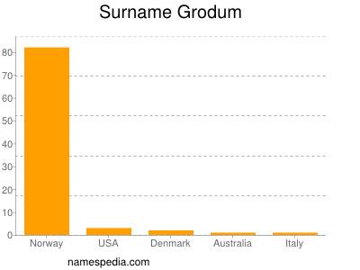 Surname Grodum