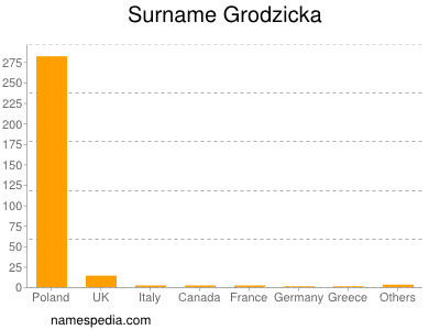 Surname Grodzicka