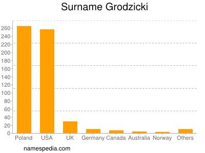 Surname Grodzicki