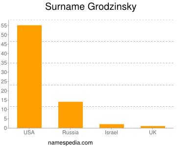 Surname Grodzinsky