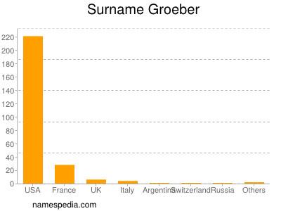 Surname Groeber