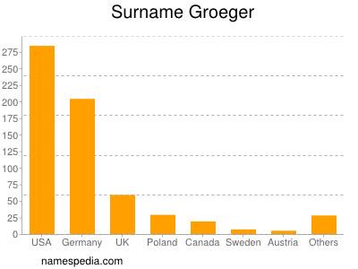 Surname Groeger
