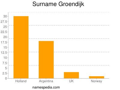 Surname Groendijk