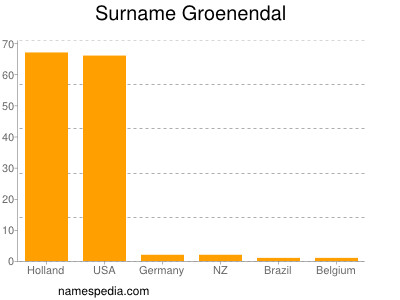 Surname Groenendal
