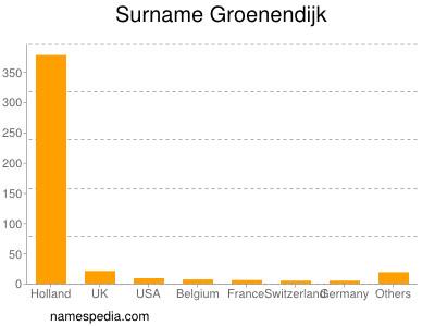 Surname Groenendijk