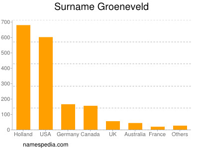 Surname Groeneveld