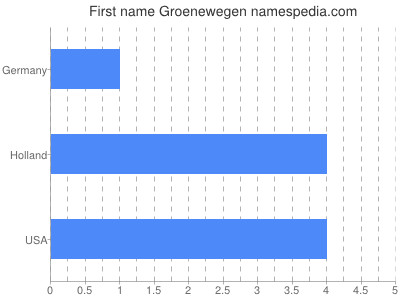 Given name Groenewegen