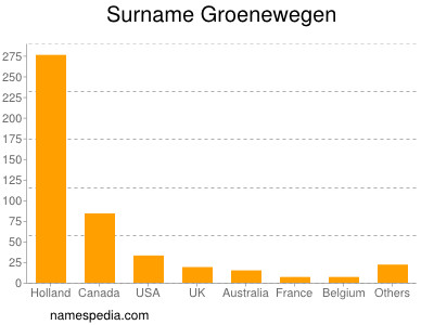 Surname Groenewegen