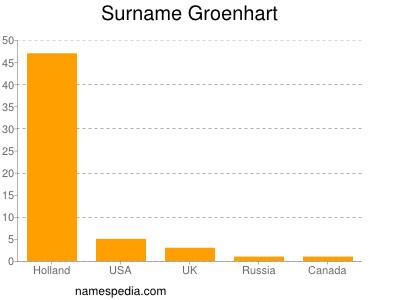 Surname Groenhart