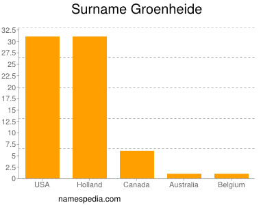 Surname Groenheide