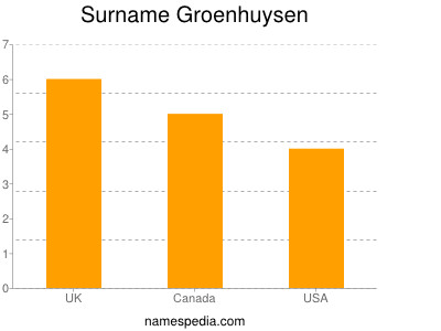 Surname Groenhuysen