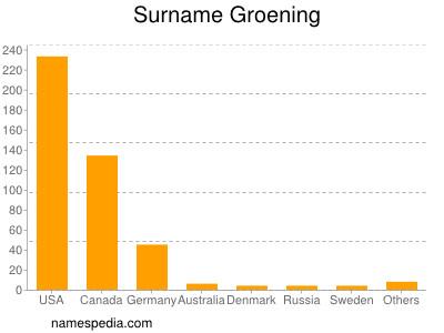 Surname Groening