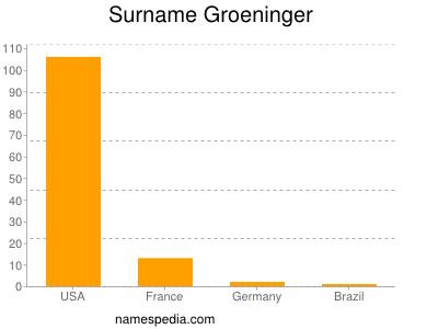Surname Groeninger