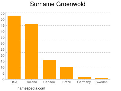 Surname Groenwold