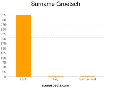 Surname Groetsch