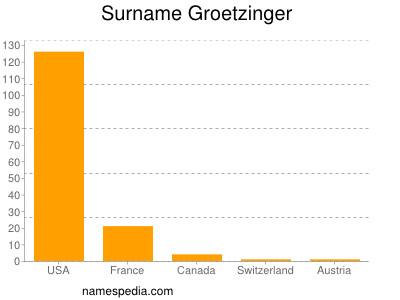 Surname Groetzinger