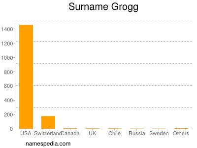 Surname Grogg