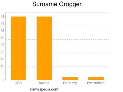 Surname Grogger