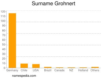 Surname Grohnert
