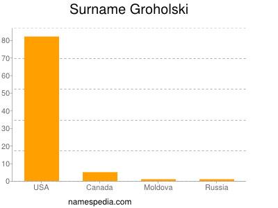 Surname Groholski